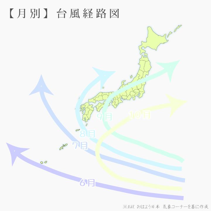 月別・台風の経路図